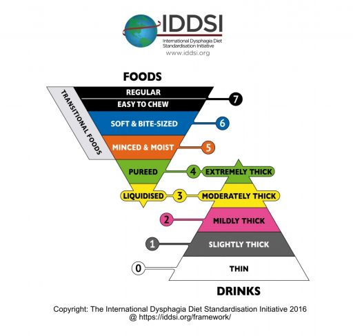 The IDDSI Framework